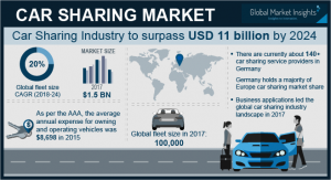 Car Sharing Market to rach USD 11 billion by 2024