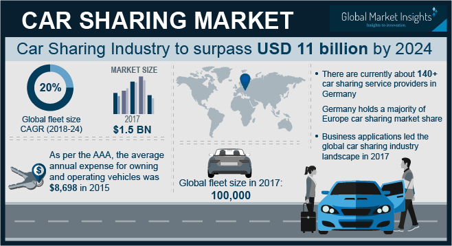 Car Sharing Market to rach USD 11 billion by 2024 | Shared