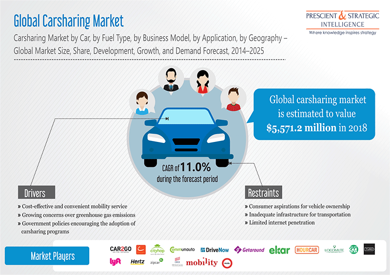 Increasing Demand for Convenient Mobility Services Aiding Carsharing Market Growth
